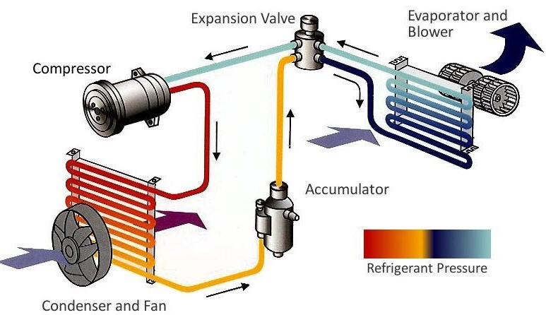 Basic Components of Air Conditioner