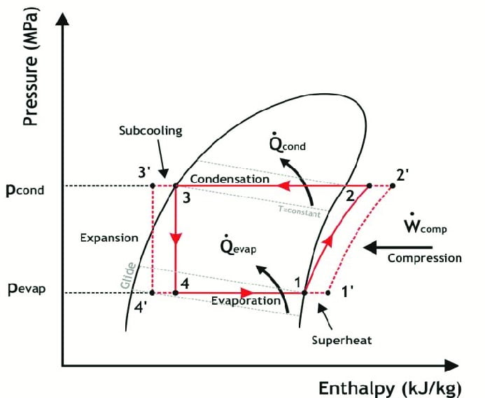 Diagrammatic Representation of difference between actual and theoretical VCC
