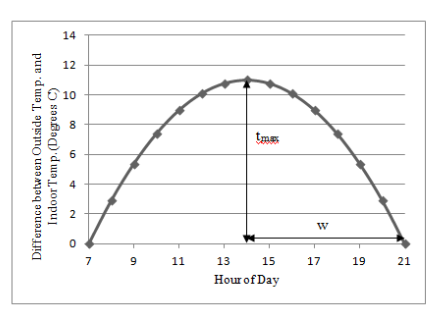 Graph between indoor and Outdoor Temperature Difference vs Time of the Day