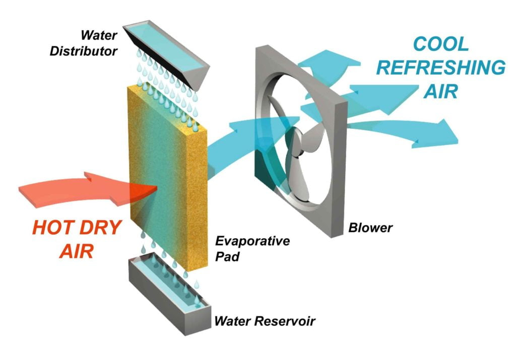 Working of an Evaporative Cooler