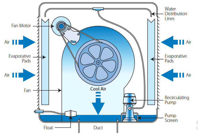 Components of an Evaporative Cooler