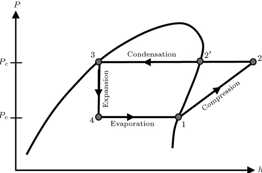 An ideal Vapor Compression Cycle