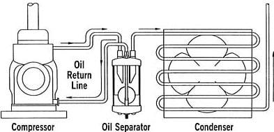 Oil Separator (Rack Refrigeration System)