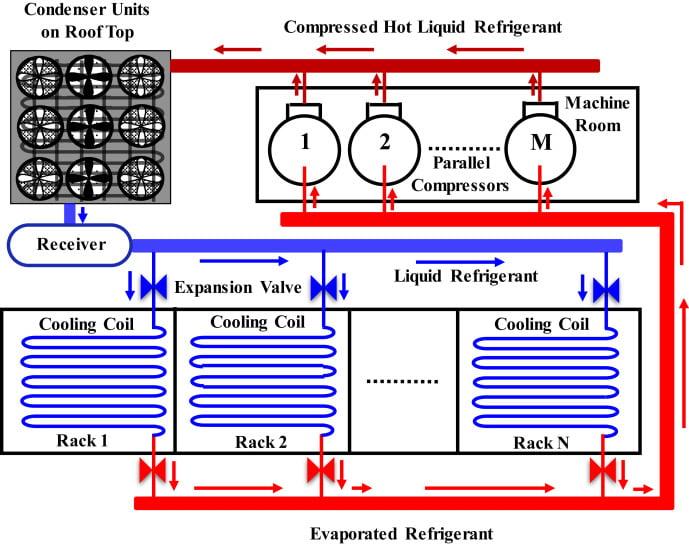 Refrigeration Rack system Flow Diagram