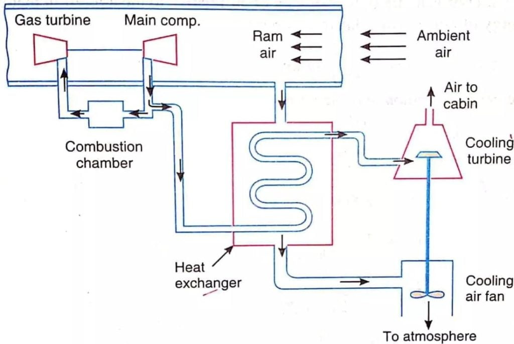 Simple Aircraft Refrigeration System
