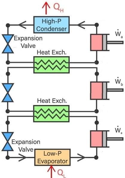 Three Stage Cascade Refrigeration System