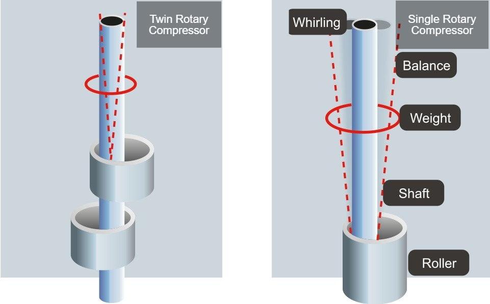Inverter vs Dual Inverter Air Conditioner